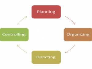 Empat Kegiatan Pembentuk Proses Manajemen
