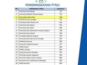 Universitas Alma Ata Masuk 3 Besar Universitas Nahdlatul 'Ulama (NU) Versi Pemeringkatan/ Klasterisasi Perguruan Tinggi Oleh Kemendikbud.